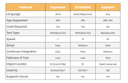 android-espresso-feature-comparison