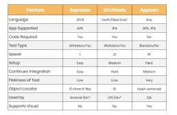 android-espresso-feature-comparison